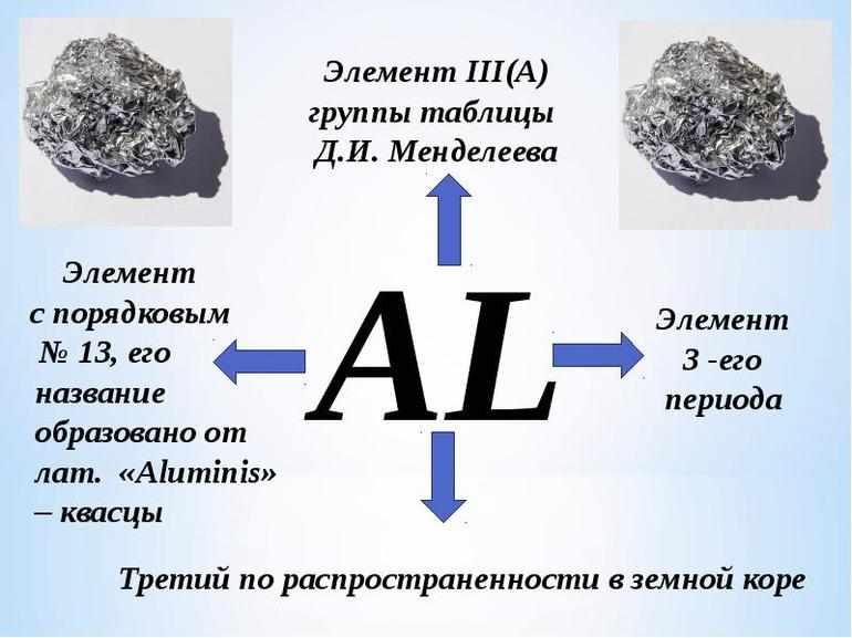 Формула атома алюминия