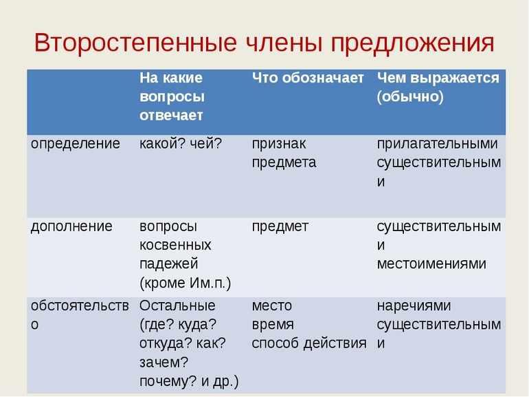 Второстепенные чл предложения таблица
